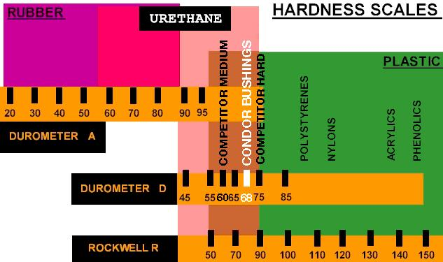 Hardness Scales